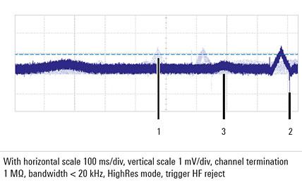 在数字信号后期处理中实施的应用滤波器显示带宽不够,因此未能过滤测