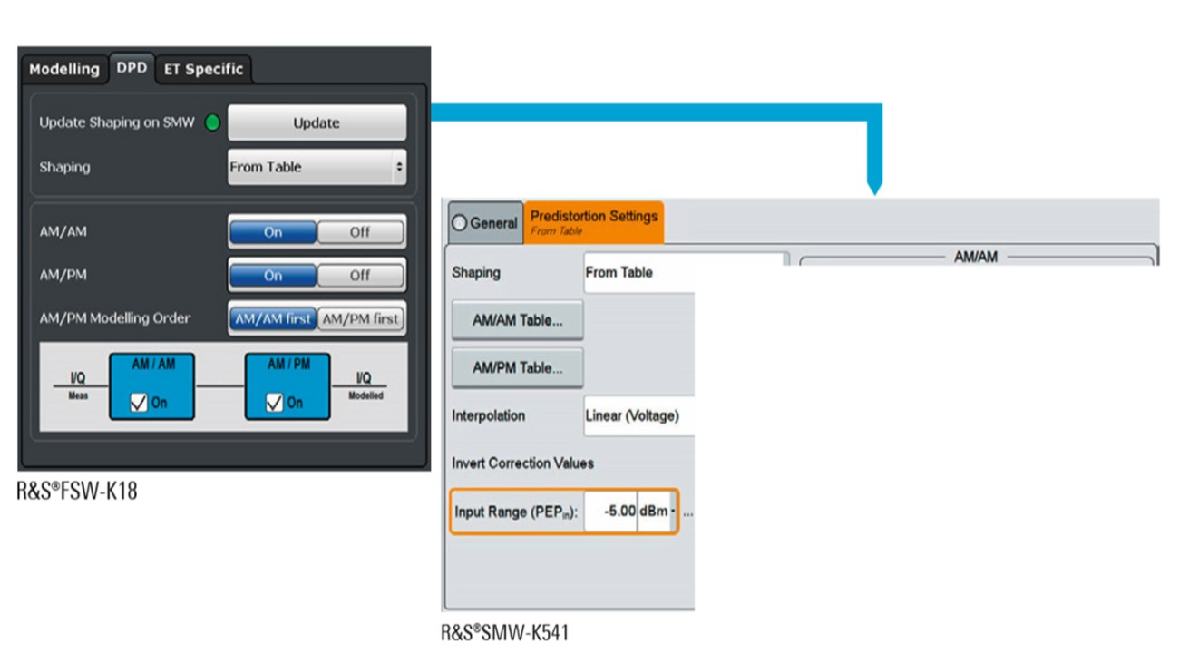 The R&S®FSW automatically transfers the measured DPD table to the R&S®SMW200A via LAN.