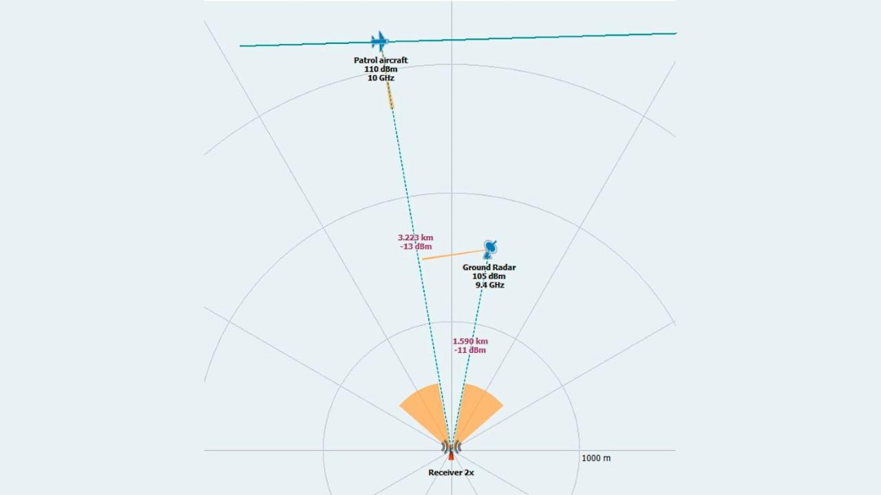 图 2:模拟场景的动态情况。机载雷达对准 RWR,地面雷达则设置为全向发射。