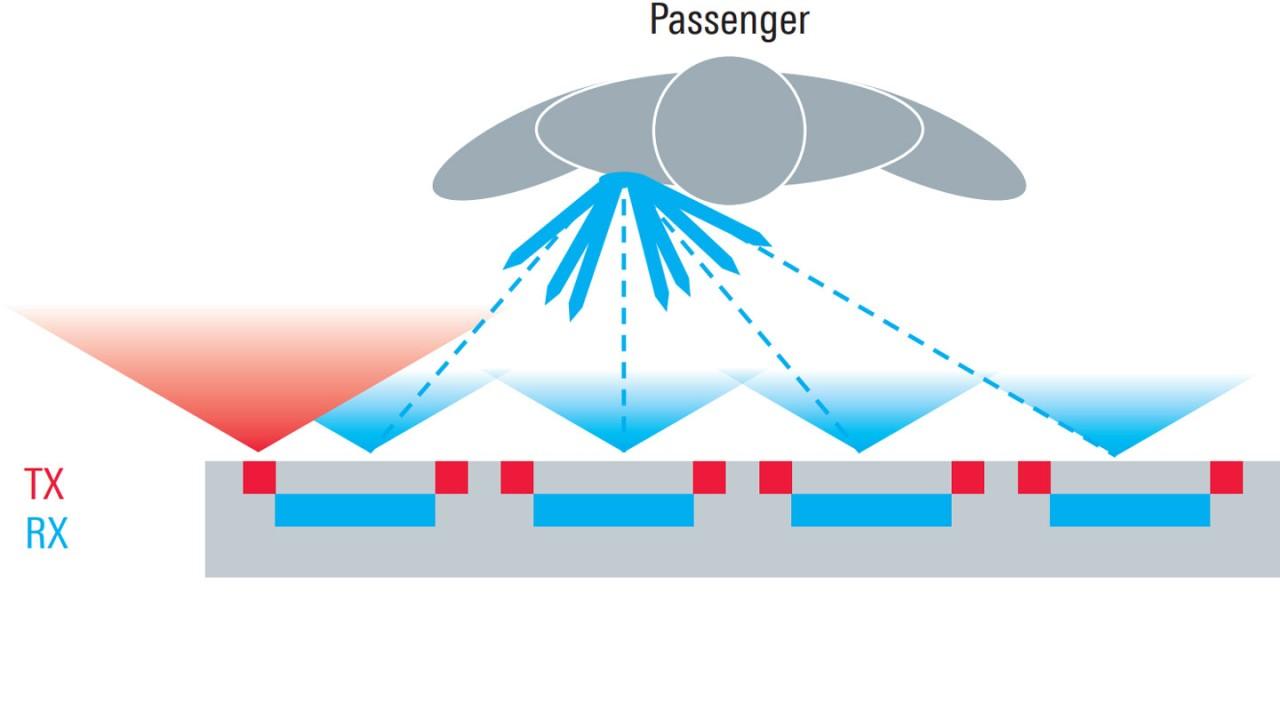Passengers screening