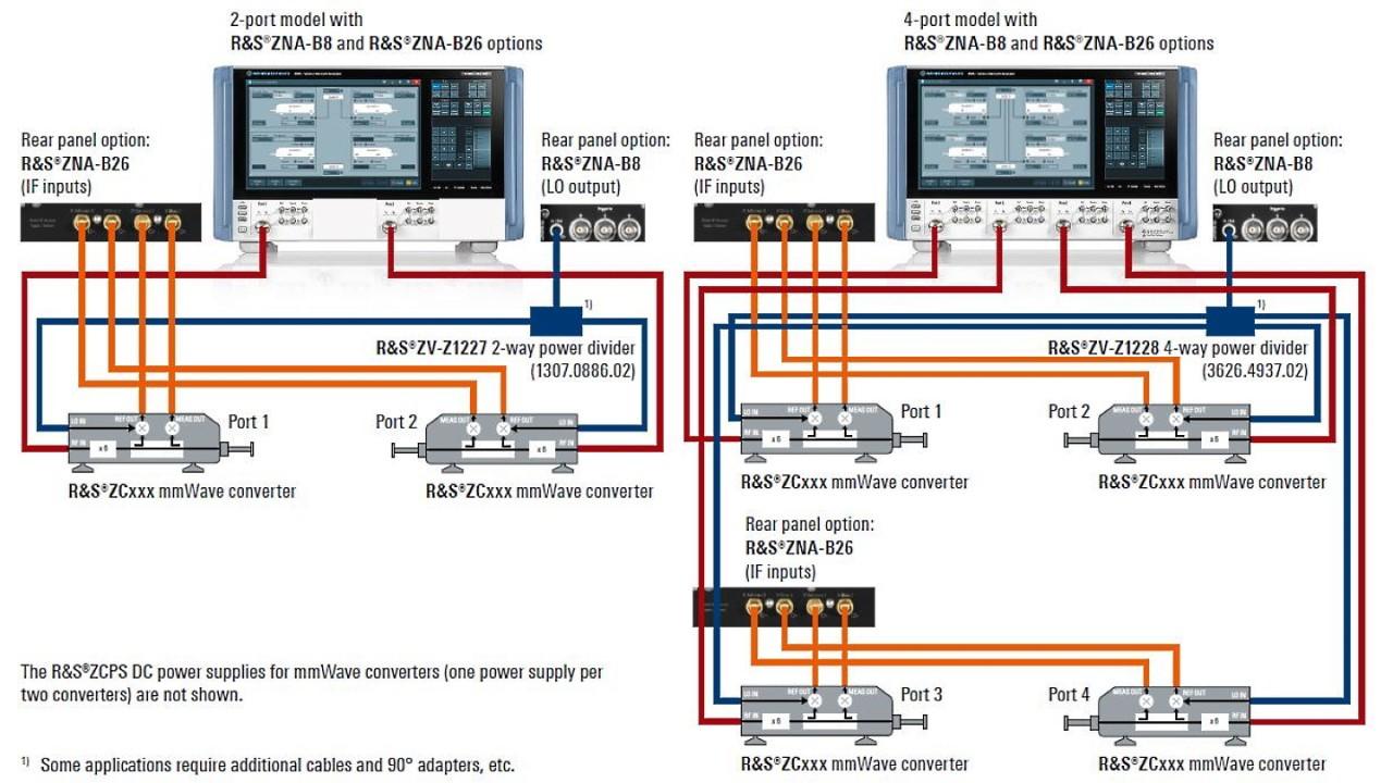 典型测试装置:使用 ZNA 网络分析仪的双端口和四端口毫米波变频器配置。