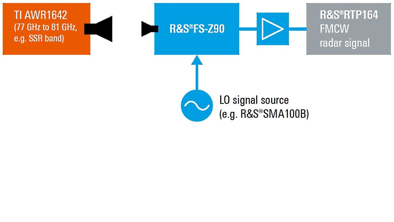 Fig. 3: Measurement setup for automotive radar signal acquisition. The signal is downconverted by an R&S®FS-Z90 harmonic mixer and analyzed in the R&S®RTP164 high-performance oscilloscope.