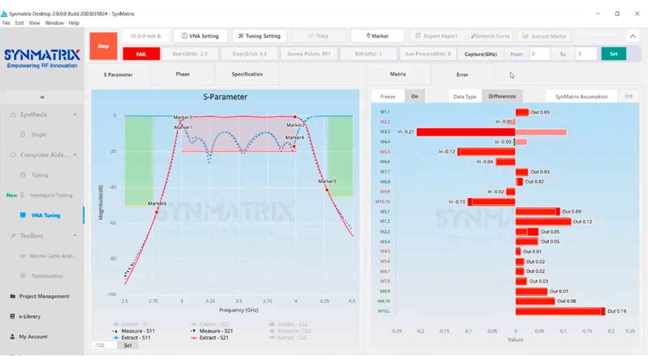 SynMatrix 调谐平台