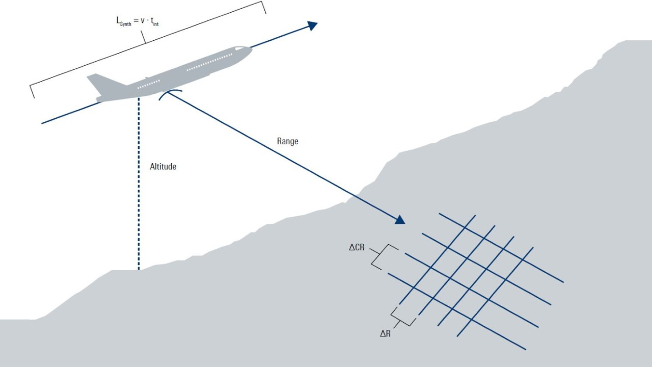 Typical strip-map SAR scene created by an aircraft flying at a constant heading, velocity, altitude and range to the ground scene being mapped.
