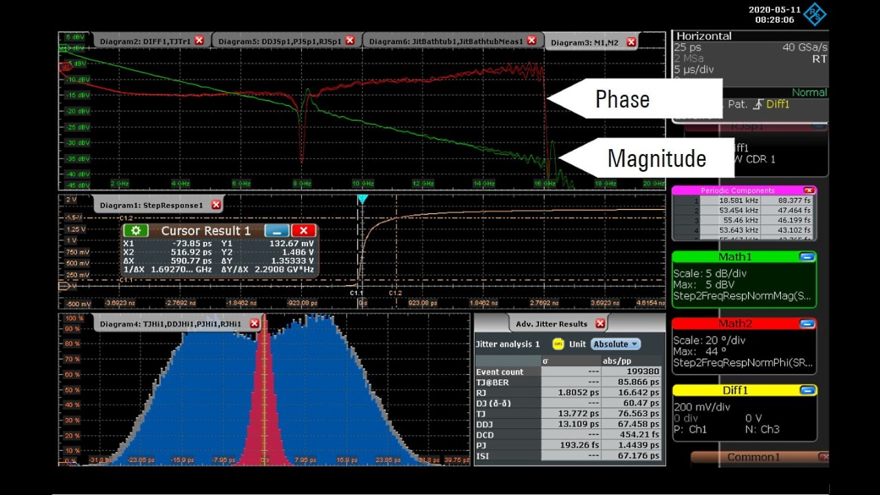 Fig. 3: Step response of the DUT plus test fixture and the transforms for magnitude and phase.