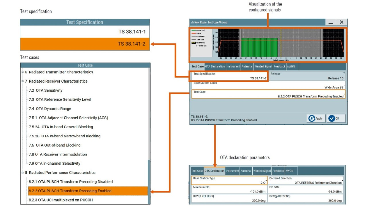 Fig. 3: Complex test signals can be composed in just a few steps with the test case wizard