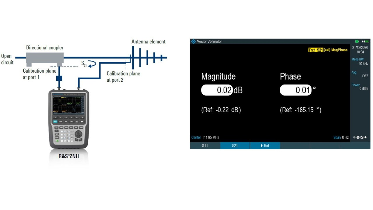 Fig. 2: Relative S21 transmission measurement between antenna elements using 2-port setup