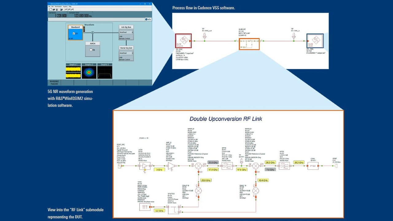 Software integration flow using Cadence VSS software with R&S®WinIQSIM2 and R&S®VSE.