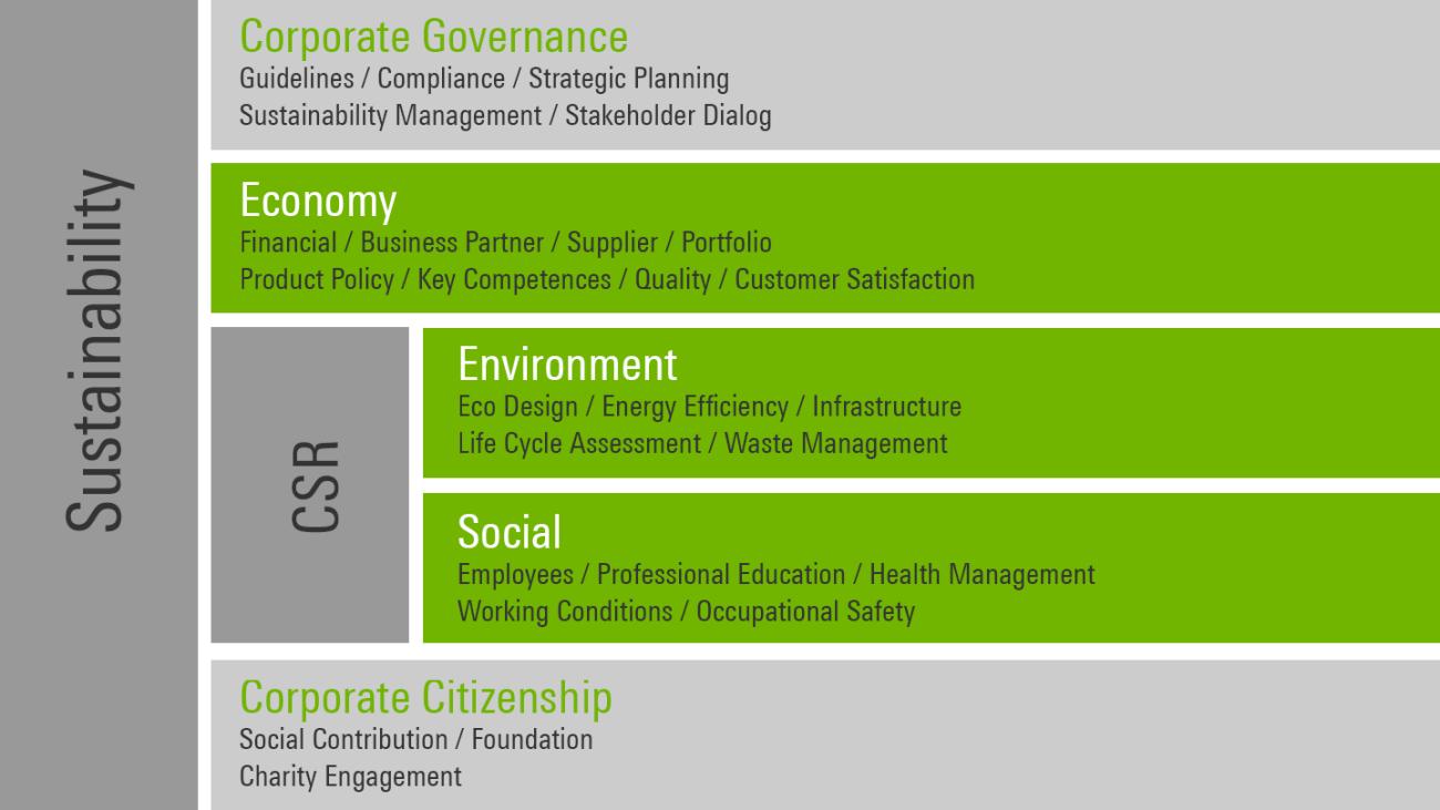 可持续性管理