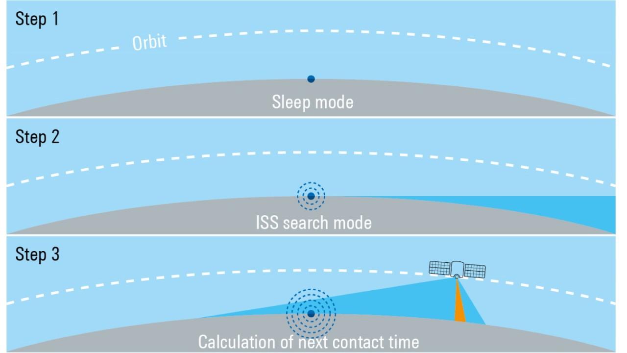 ISS 轨道更新