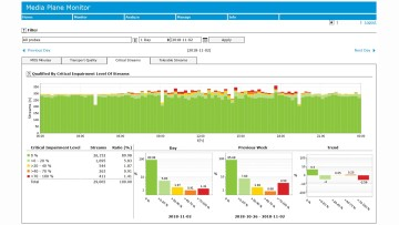 R&S AQUA provides live analysis of voice traffic at multiple sites and correlating this information in a central system – the R&S AQUA manager.