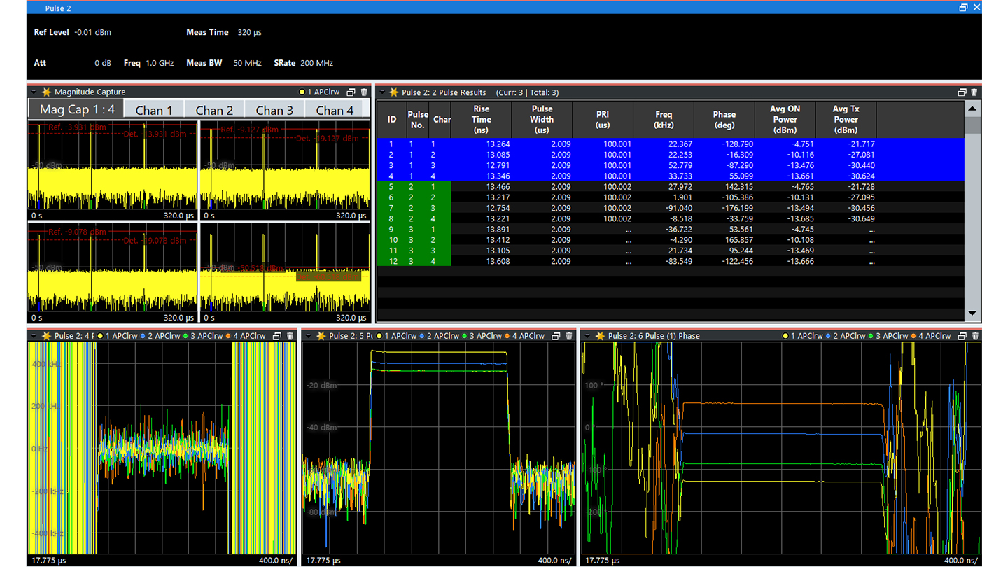 R&S®VSE-K6A Multi-channel pulse measurements