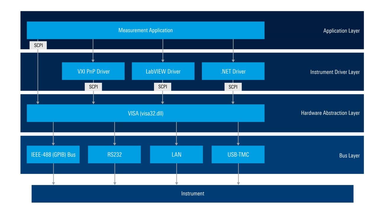 仪器远程控制和驱动程序资源库