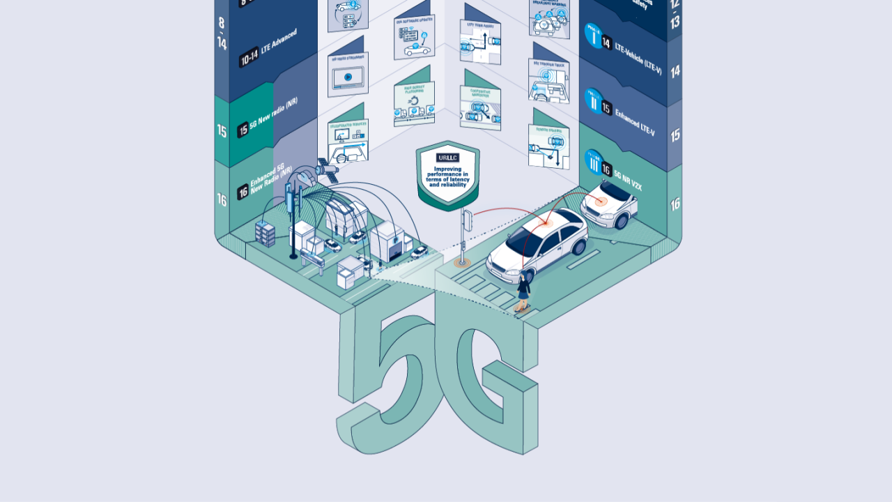 Free infographic: The road to 5G in automotive