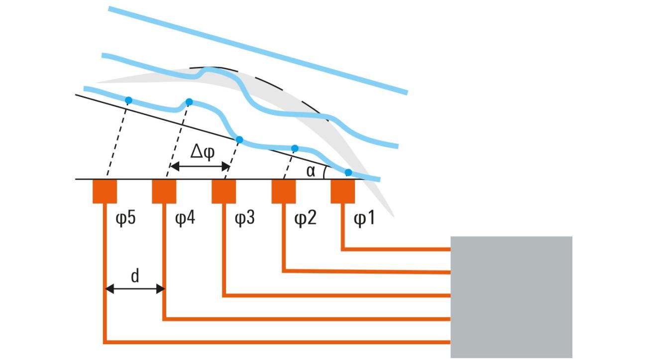 R&S®QAR 优质汽车电子天线罩测试仪
