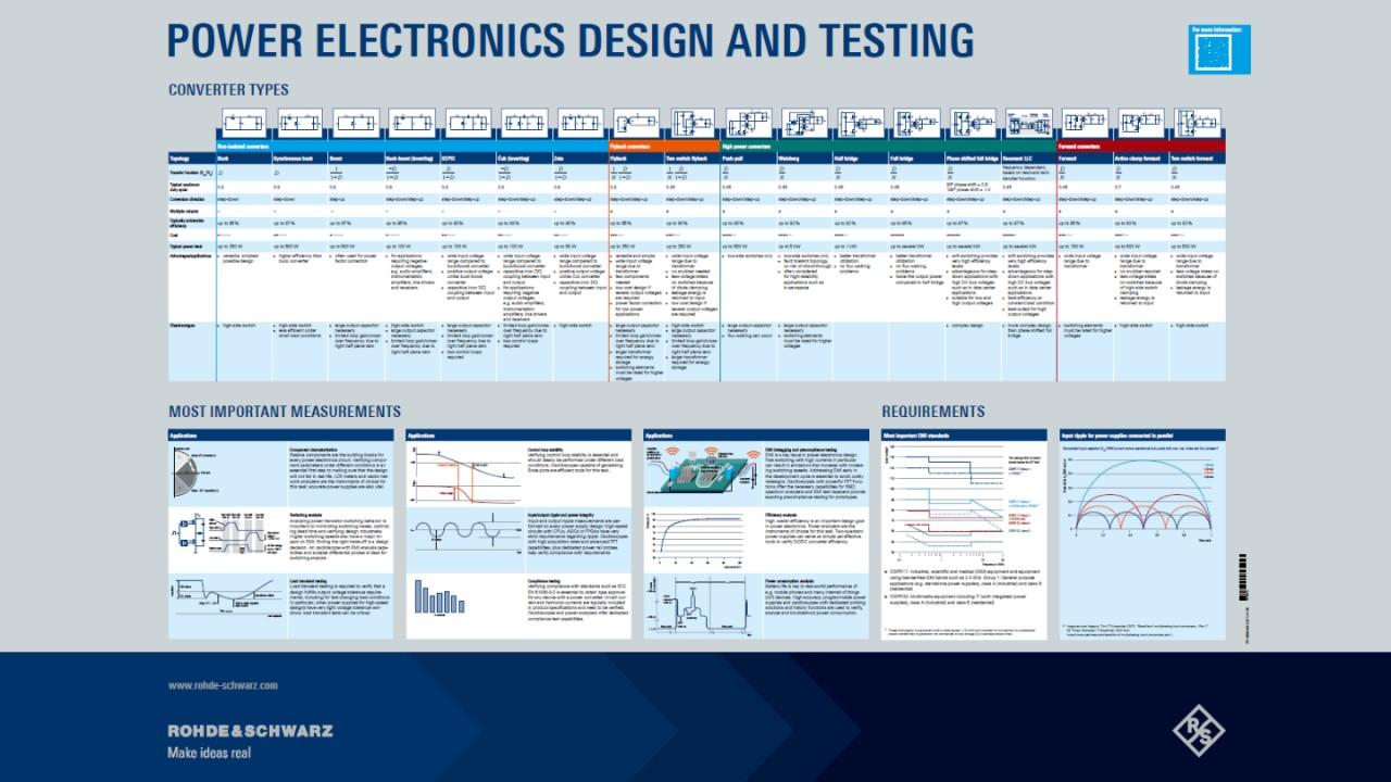 功率电子设计和测试海报