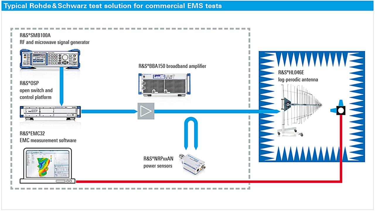 EMC 系统解决方案