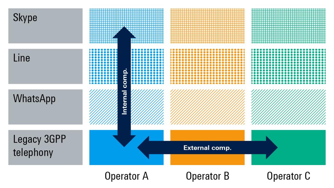 VoLTE 等运营商语音服务与 Over-the-top (OTT) 语音服务展开竞争