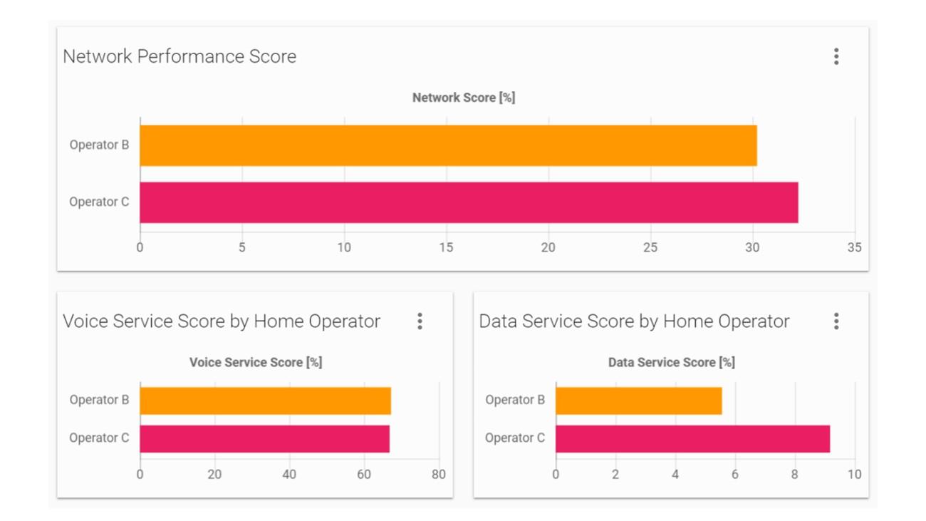 展示网络性能评分 (NPS) 的中立图