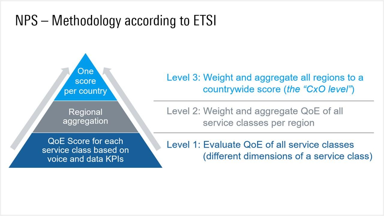 依据 ETSI 的 NPS 方法