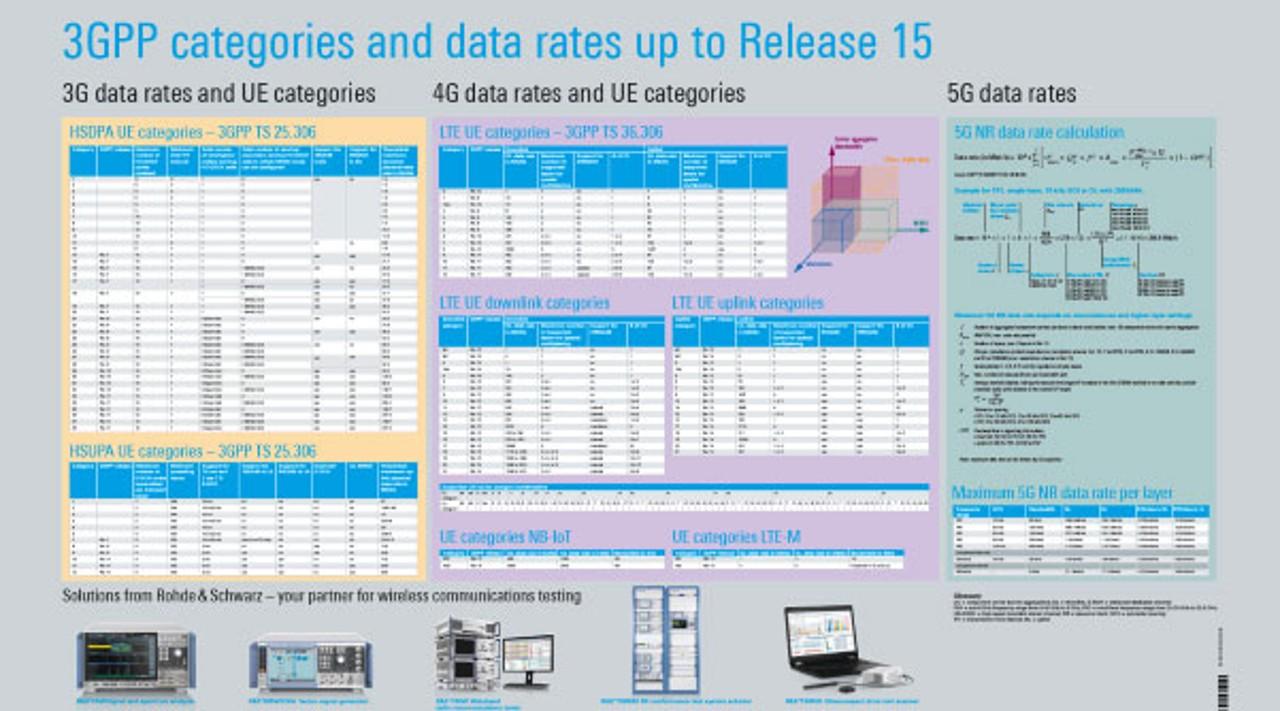 第 15 版 3GPP 类别和数据率海报
