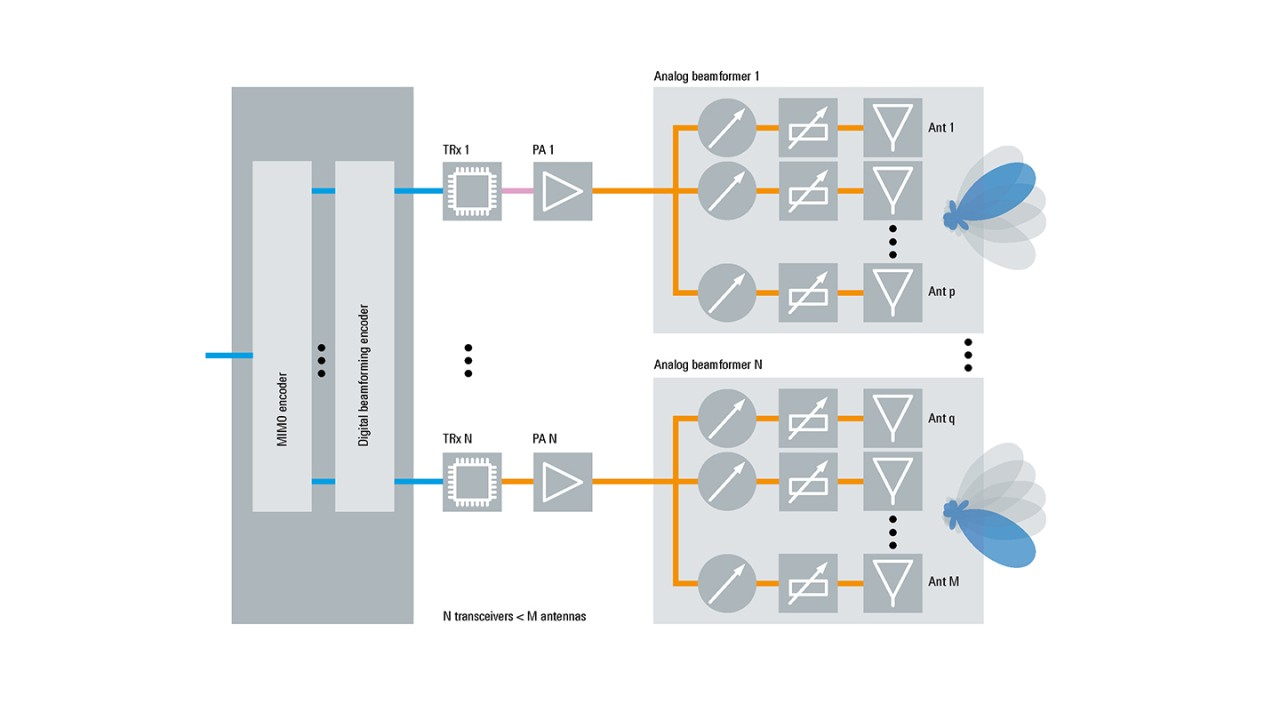 罗德与施瓦茨无线通信 5G 架构大规模 MIMO 有源天线系统