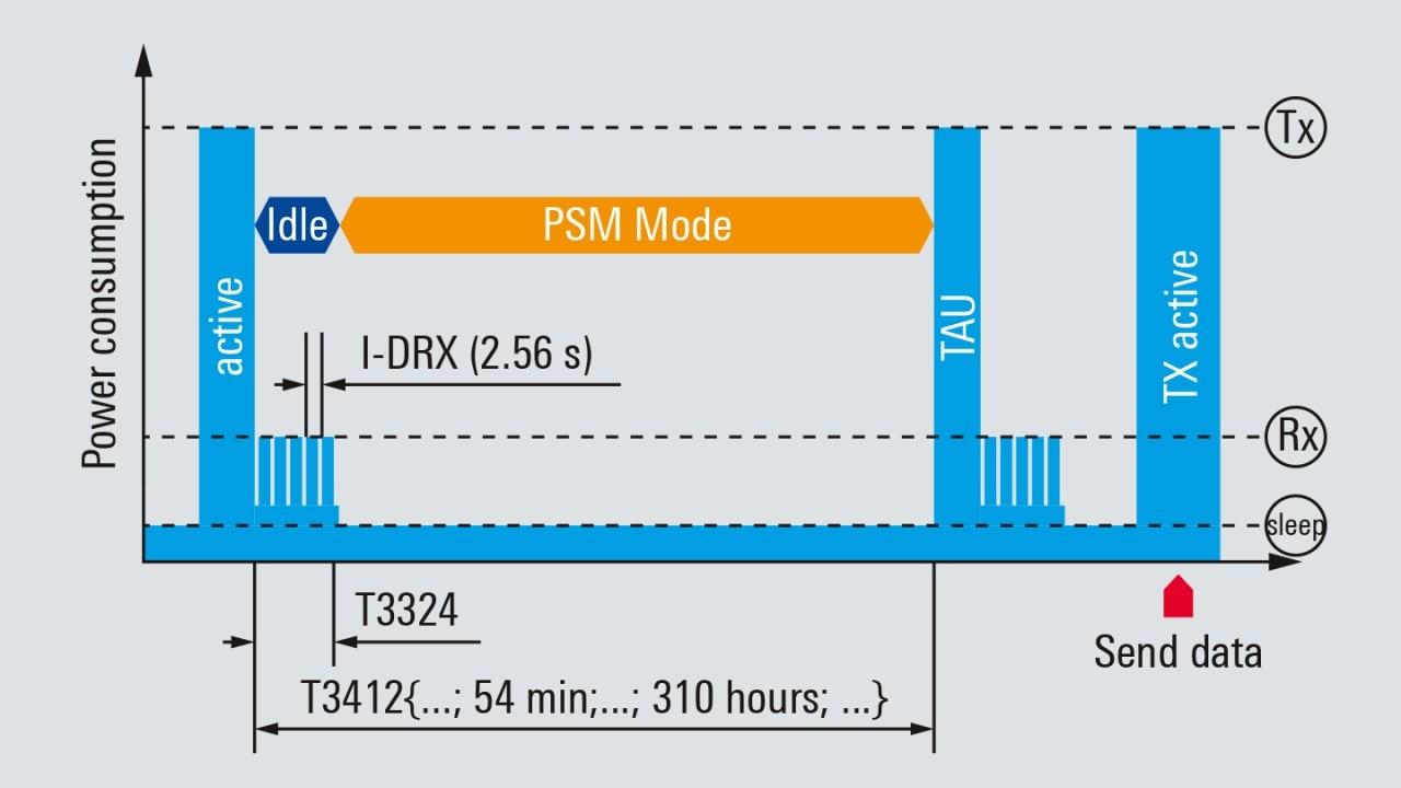 适用于 LTE-M 和 NB-IoT 设备的节能方法