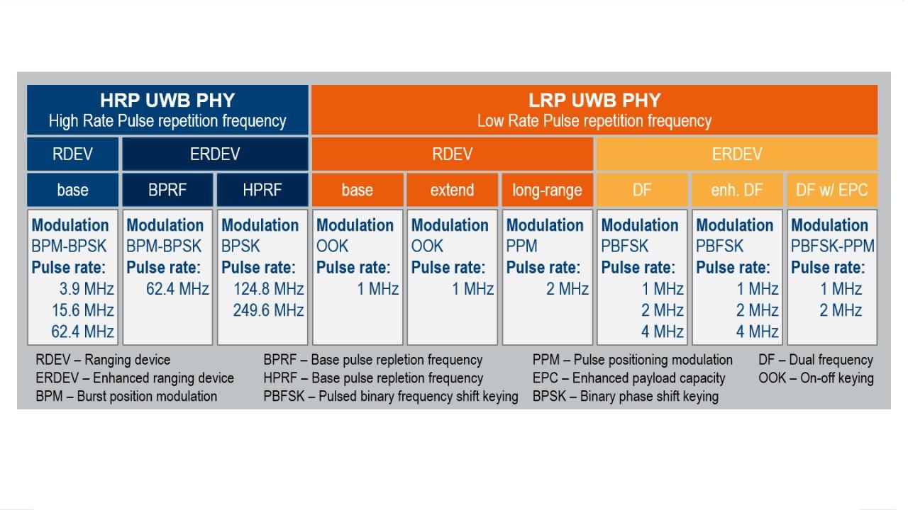 IEEE 802.15.4a/f/z 中标准化的脉冲无线电超宽带 (UWB)