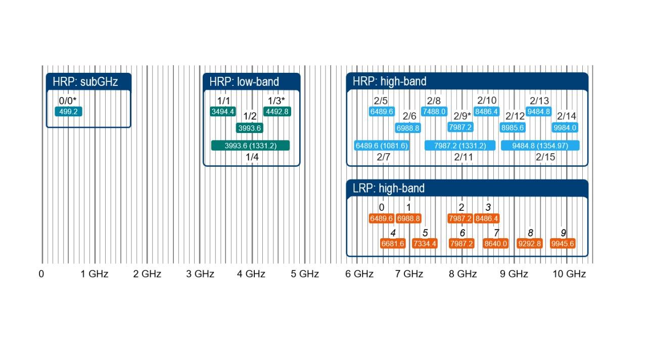 基于 IEEE 802.15.4z 标准的超宽带通道分配(0.8 草案,2020 年 3 月)