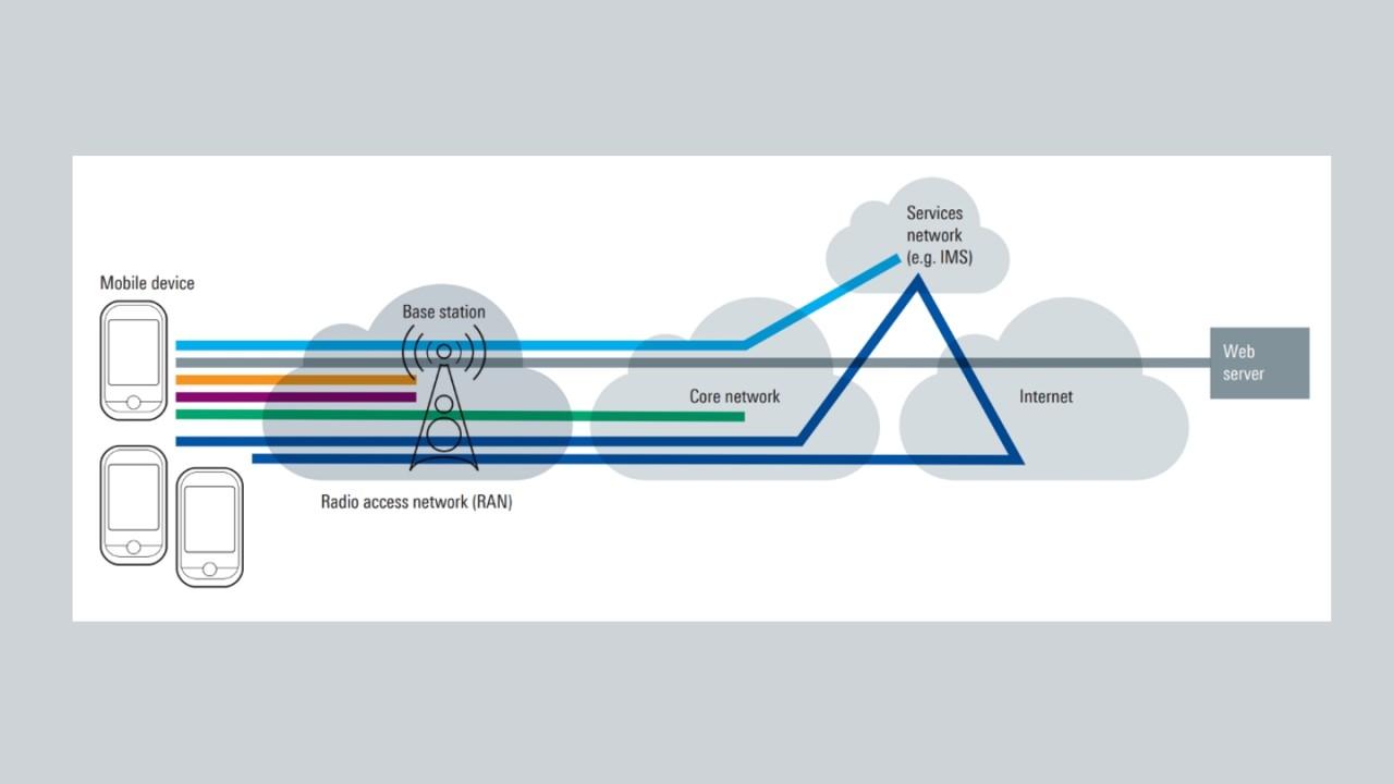 《蜂窝网络的无线电基本原理》白皮书