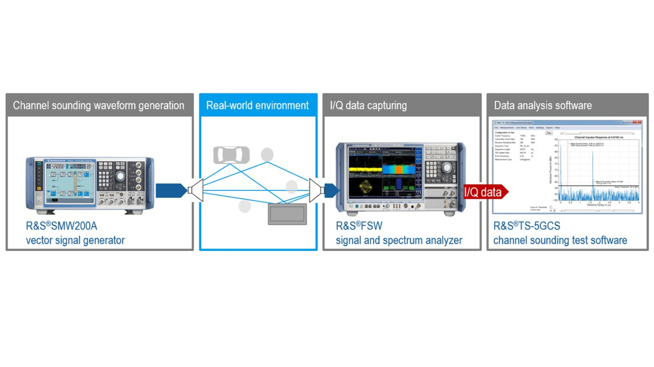 5G channel sounding measurement based on the pulse compression method