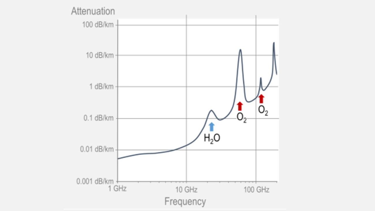 Oxygen and water absorption in the atmosphere significantly increase signal attenuation in the mmWave range