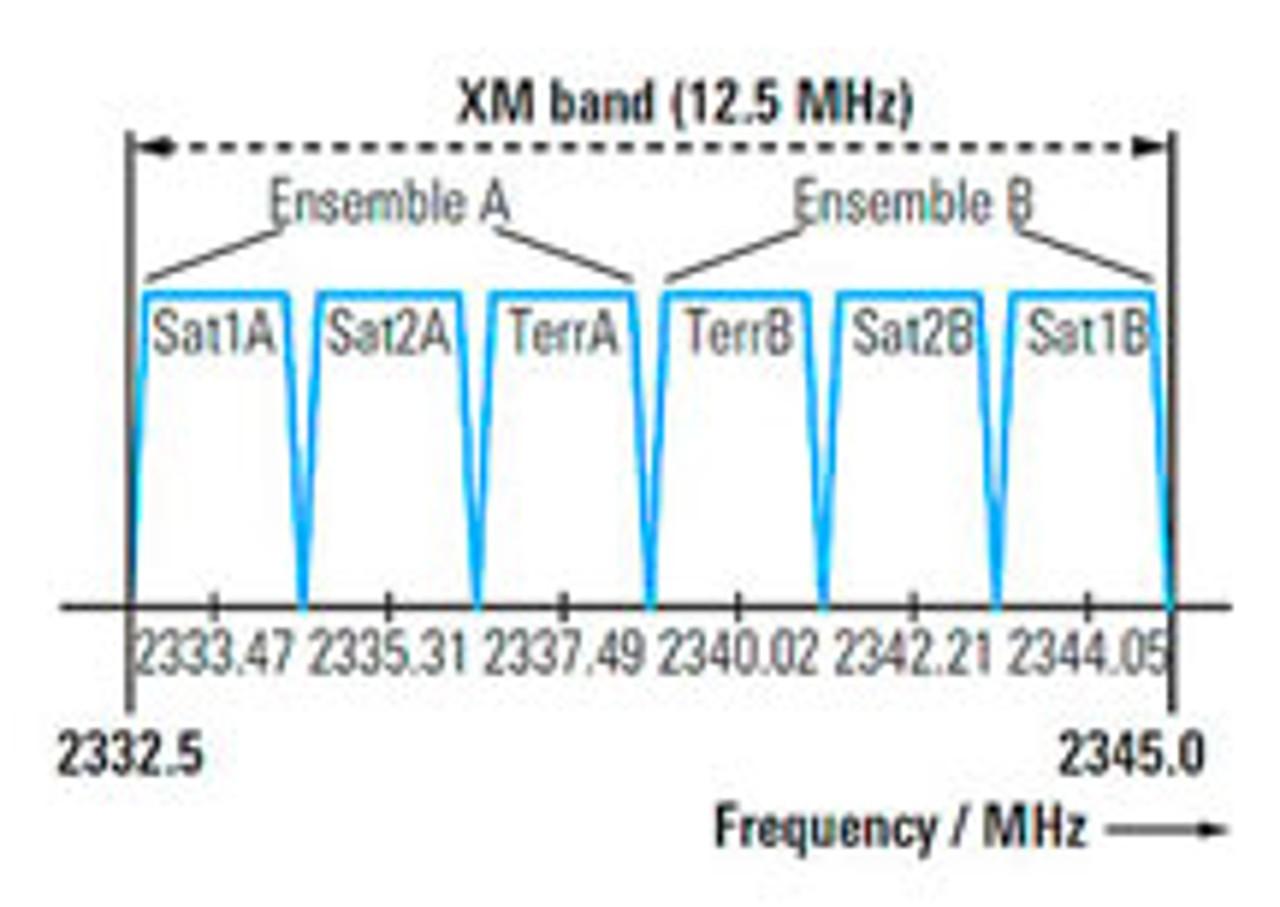 XM 频段